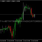 ZoneTrade Indicator