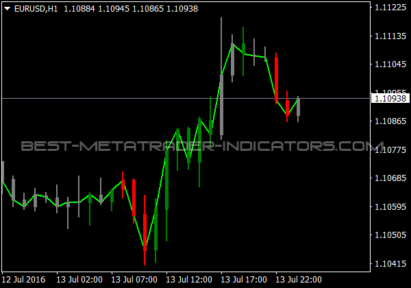 ZoneTrade Indicator for MetaTrader 4 Trading