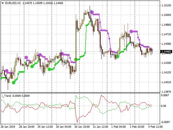 Fata Morgan Trading System for MetaTrader 4