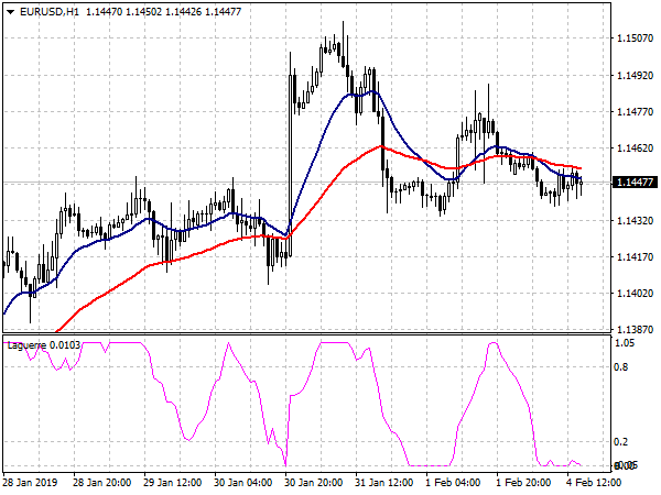 Forex Hitman System for MT4