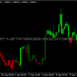 ADX Candles Indicator