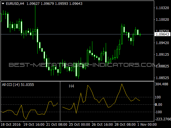 All CCI Indicator for MetaTrader 4