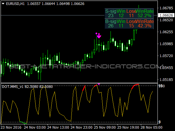 Best binary options mt4 indicator