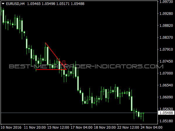 Forex channel breakout indicator