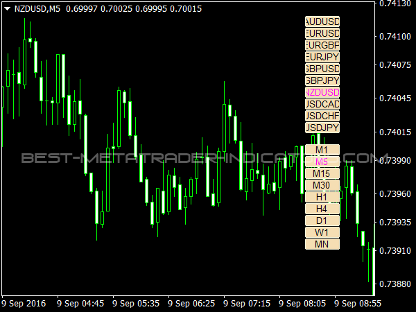 Markets & Time Frames Buttons for MetaTrader 4