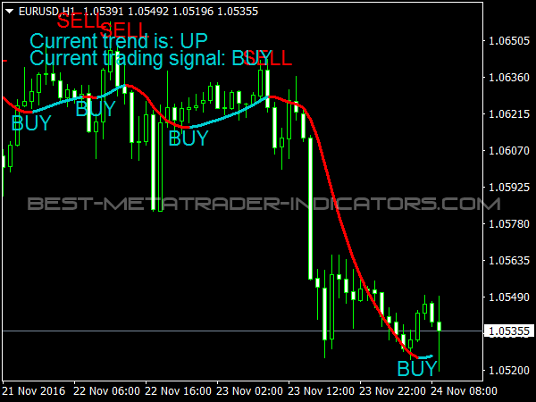 Trend Profit Signals for MetaTrader 4