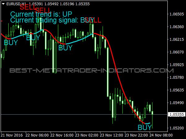 Trend Profit Signals Indicator