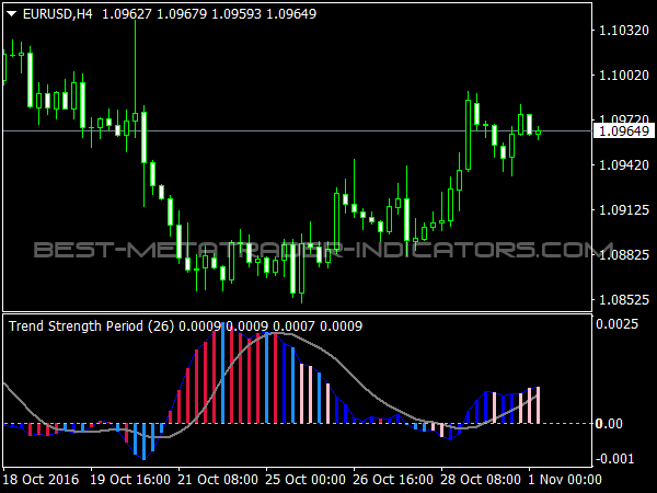 Forex strength indicator