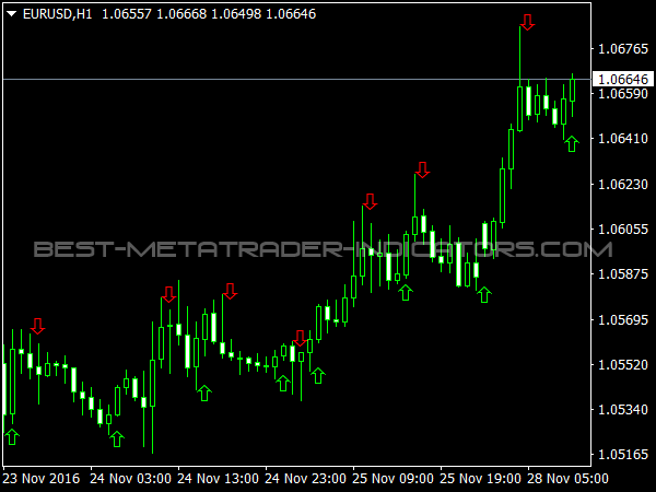 Zig Zag Larsen Arrows for MetaTrader 4