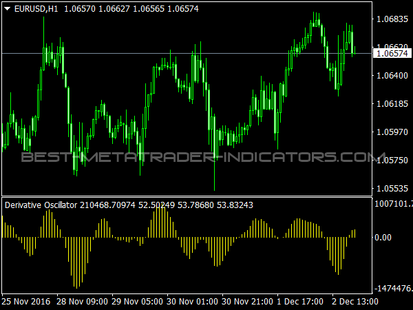 Derivative Oscillator for MetaTrader 4