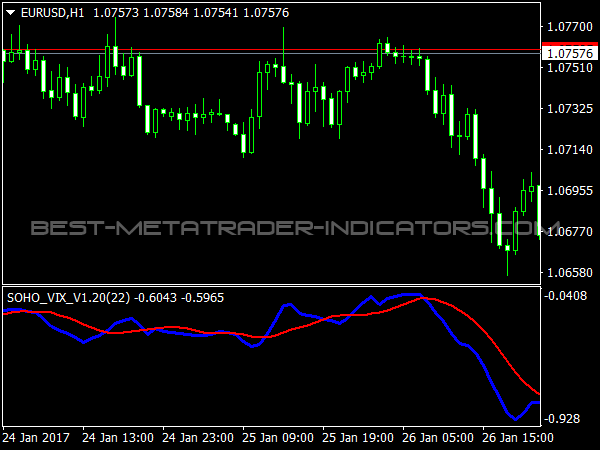 Soho Williams VIX Indicator for MetaTrader 4 Trading