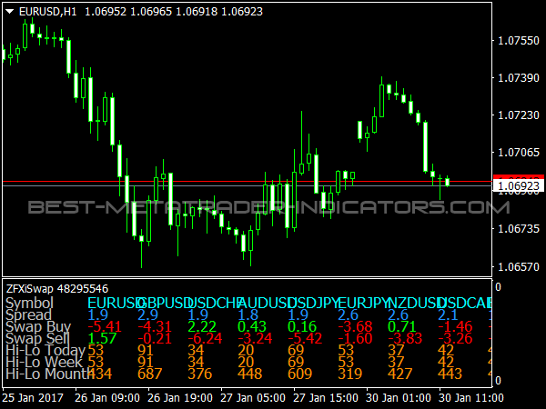 ZWXi Swap Indicator for MetaTrader 4