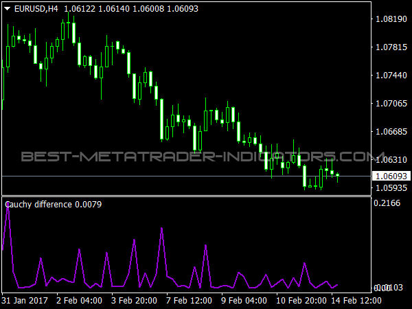 Cauchy Difference MetaTrader 4 Indicator