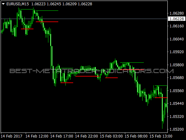 Inside Bar Indicator for MetaTrader 4