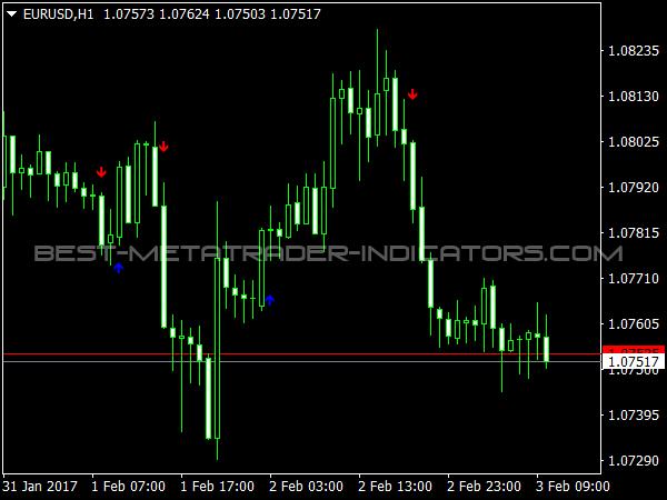 IVJempol Indicator for MT4 Trading