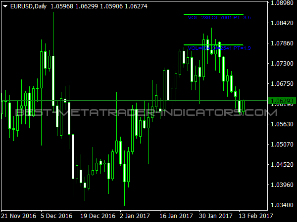 Levels for Options Indicator