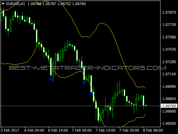 Bollinger Bands Indicator Download Bollinger Bands Ea