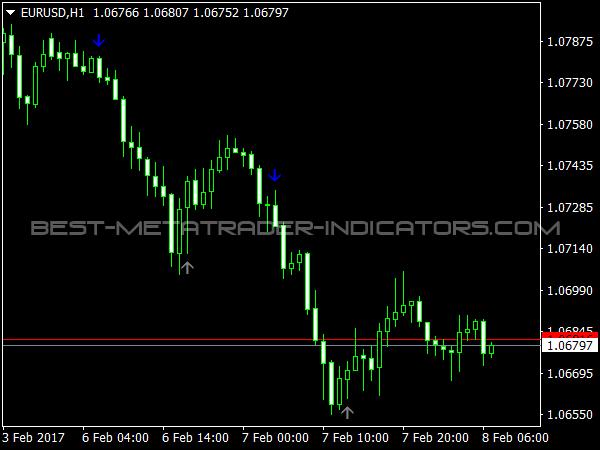 Solomon MT4 Indicator