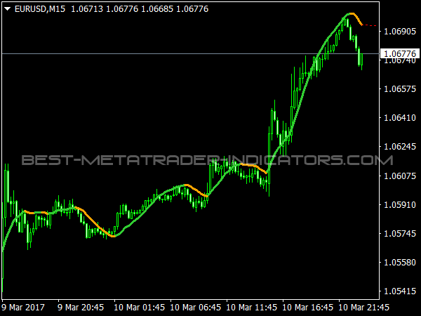 Double Exponential Smoothing for MetaTrader 4 Software