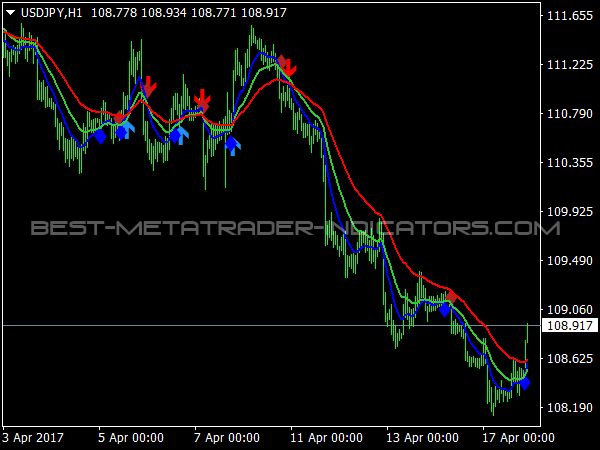 3 MA Cross with Alert MTF for MetaTrader 4