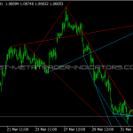 Advanced Trendlines