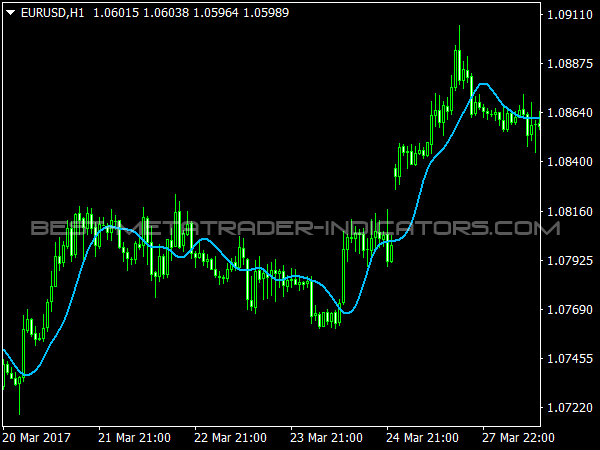 Alma Indicator for MT4 Forex Trading