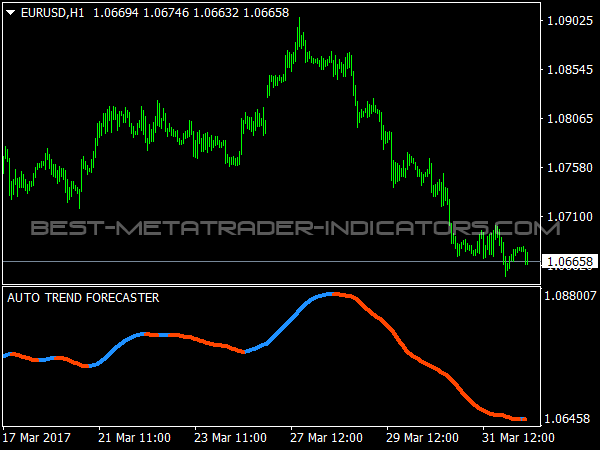 Auto Trend Forecaster for Forex Trading