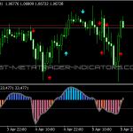 CCI MTF Signals