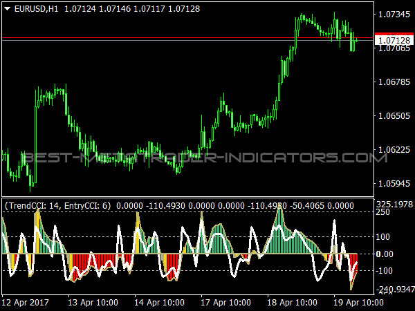 Double CCI Woody Oscillator for MetaTrader 4