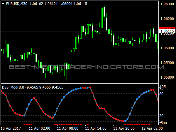 Robby dss forex
