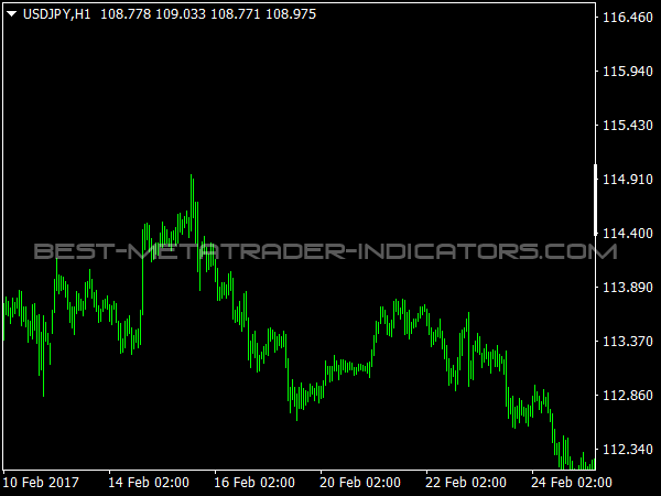 Fixed Chart Scale for MetaTrader 4