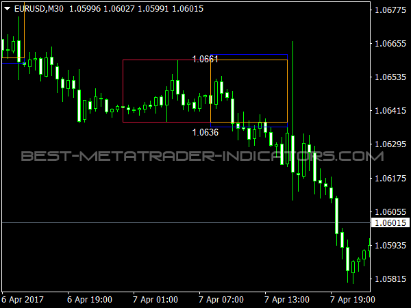 Box indicator forex
