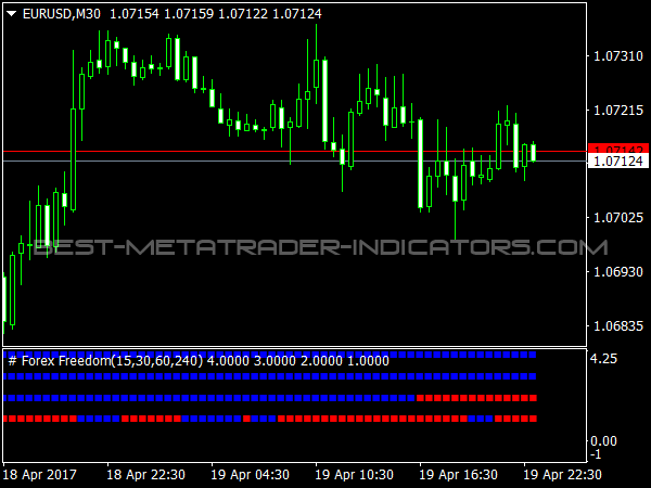 Forex Freedom for MT4 Platfom