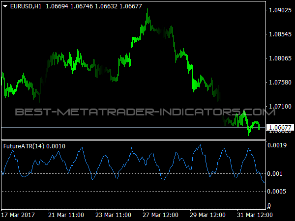 Best indicators for trading futures