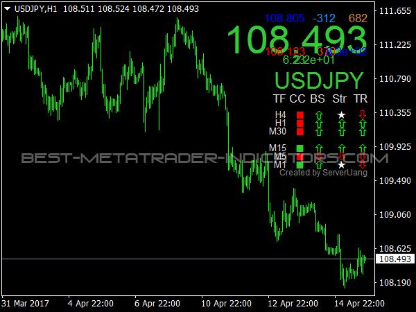 FX Market Signals for MetaTrader 4