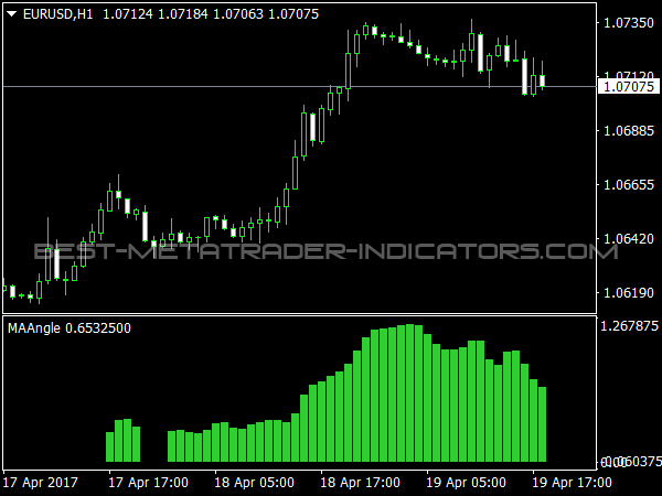 MA Angle Indicator for MT4 Trading Software