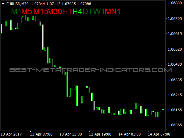 MACD Trend Candles
