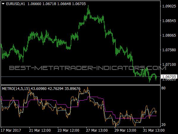 Trading indicators 2017