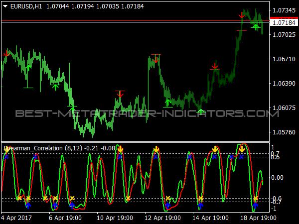 Best forex correlation indicator