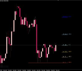 Stop Loss Take Profit Indicator