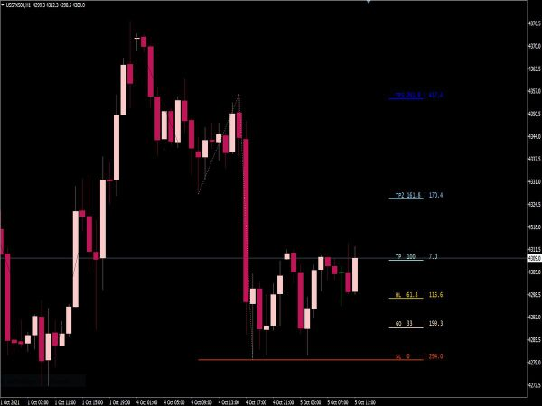 Stop Loss Take Profit Indicator for MT4