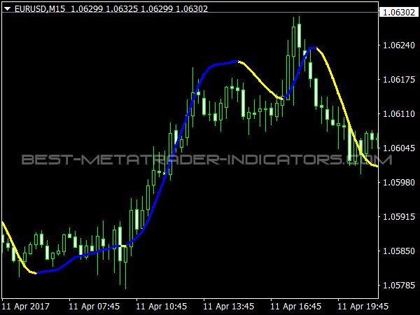 Forex scalping indicator - super scalper