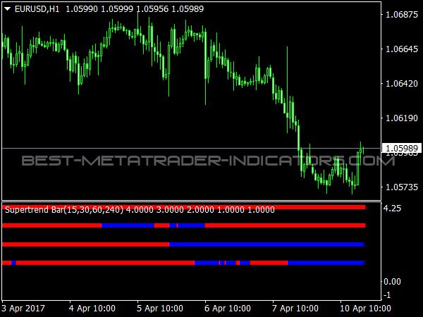 Supertrend Bar MTF for Forex Trading