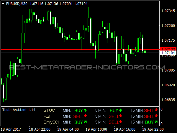 Trade Assistant Forex Indicator for MetaTrader 4
