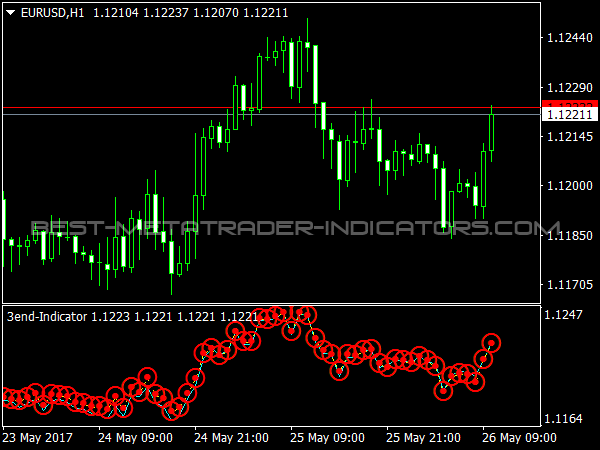 3end Indicator for Forex Trading