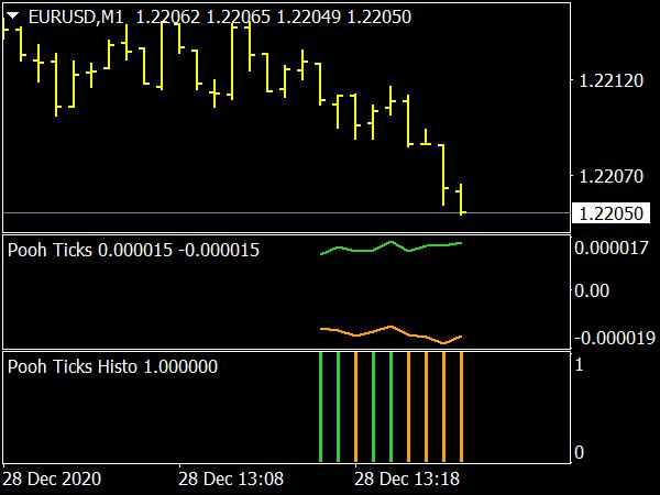 Tick Line Chart & Histogram Indicator