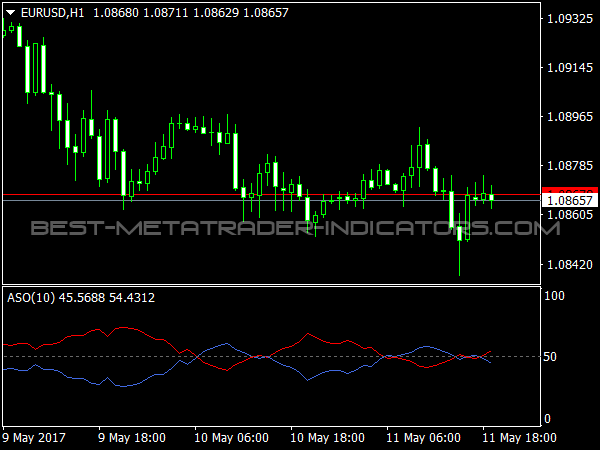 ASO Indicator for MetaTrader Trading Software