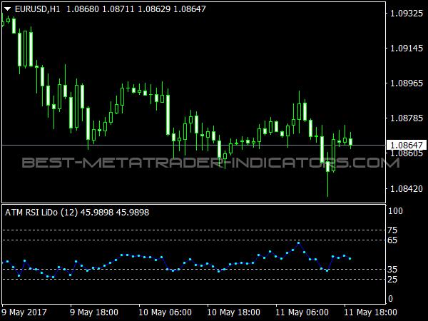 Traders Dynamic Index (TDI) » Free MT4 Indicators [mq4 & ex4