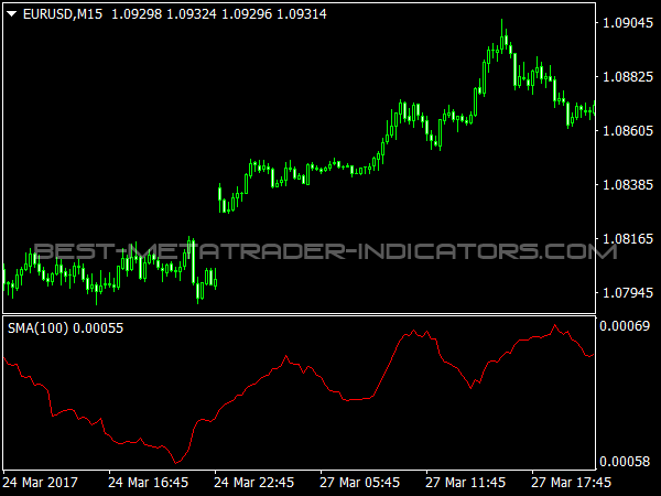 Average Size Bar Indicator for MetaTrader 4