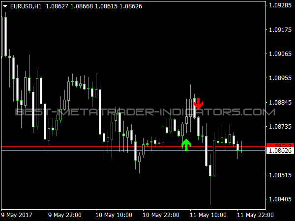 Forex level trading 123 indicator